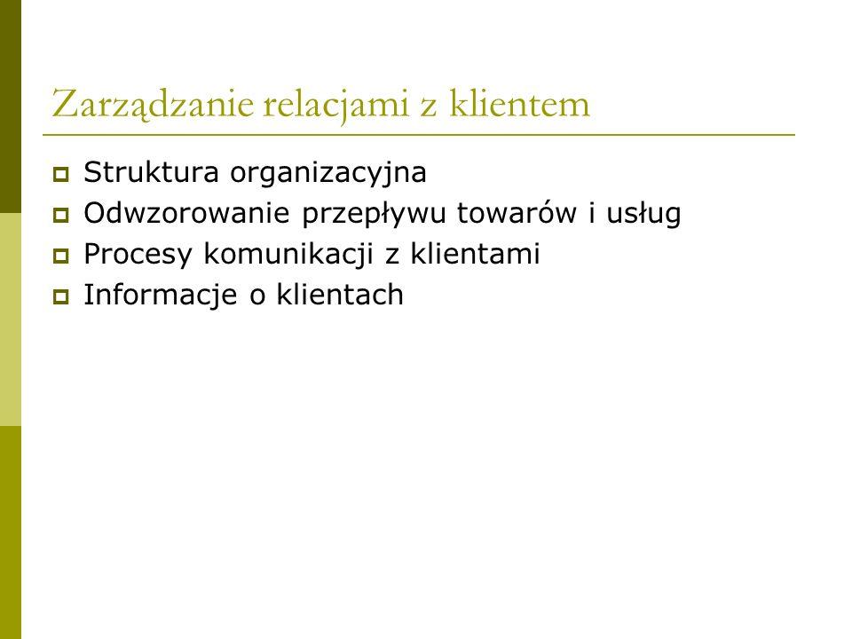 Struktura organizacyjna Podział na jednostki organizacyjne Kierowanie Obsługa klientówMagazyn towarów, usług