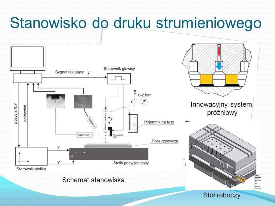 Stanowisko do druku strumieniowego Schemat stanowiska Innowacyjny system próżniowy Stół roboczy