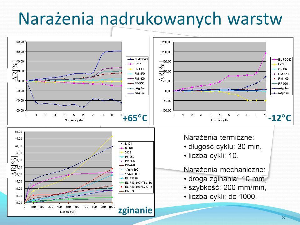 Narażenia nadrukowanych warstw 8 Δ R[%] +65 C-12 C Narażenia termiczne: długość cyklu: 30 min, liczba cykli: 10. Narażenia mechaniczne: droga zginania