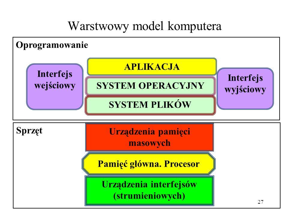 26 Warstwowy model komputera Zapis i odczyt danych jest wykonywany przez system operacyjny na systemie plików. Aplikacje odczytują i zapisują dane za
