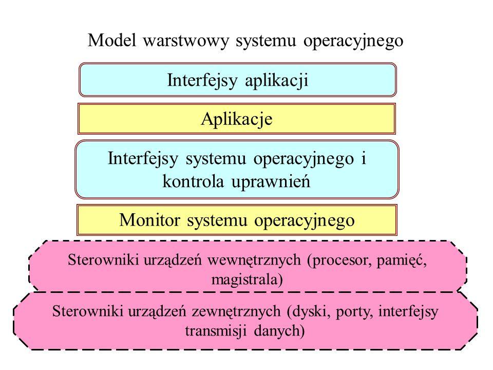 33 Systemy operacyjne Funkcje systemu operacyjnego: -komunikacja z użytkownikiem komputera, -sterowanie urządzeniami (wewnętrznymi i zewnętrznymi) kom