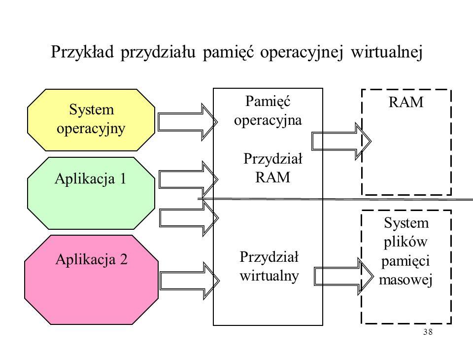37 System plików i pamięć wirtualna jako zasoby komputera System plików jest zasobem logicznym za pośrednictwem którego kontrolowane są urządzenia pam