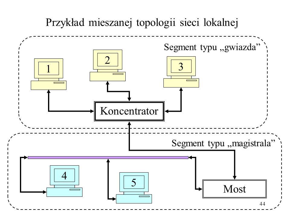 43 Topologia sieci lokalnej (LAN) Typy topologii: magistrala – wspólna linia transmisji danych dla komputerów segmentu, gwiazda – komputery podłączone