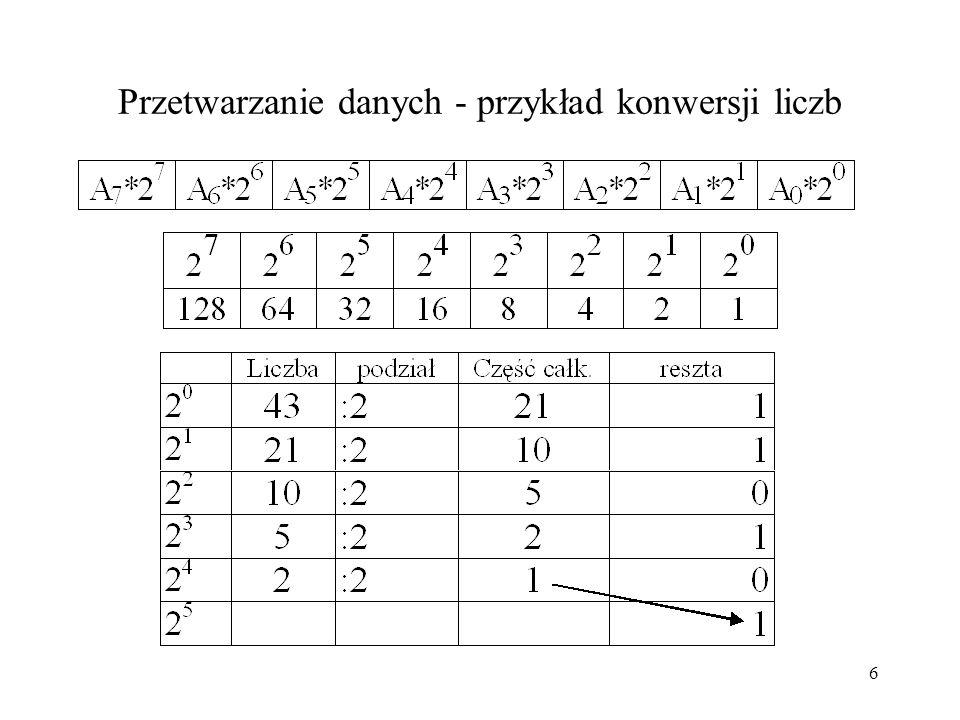 16 Zbiory danych jako zbiory liczb Zbiory danych są zbiorami liczb, które są miarą obiektów lub odwzorowują obiekty w przetwarzaniu danych, Zbiory danych są zapisywane w pamięci komputera za pomocą liczb binarnych (dwójkowy) całkowitych, Zbiory danych, które odwzorowują różne obiekty są zbiorami liczb całkowitych dodatnich i ujemnych, liczb wymiernych (stałopozycyjne, zmiennopozycyjne, ułamkowe), symboli tekstowych (litery), etykiet, napisów i tekstów, i innych.