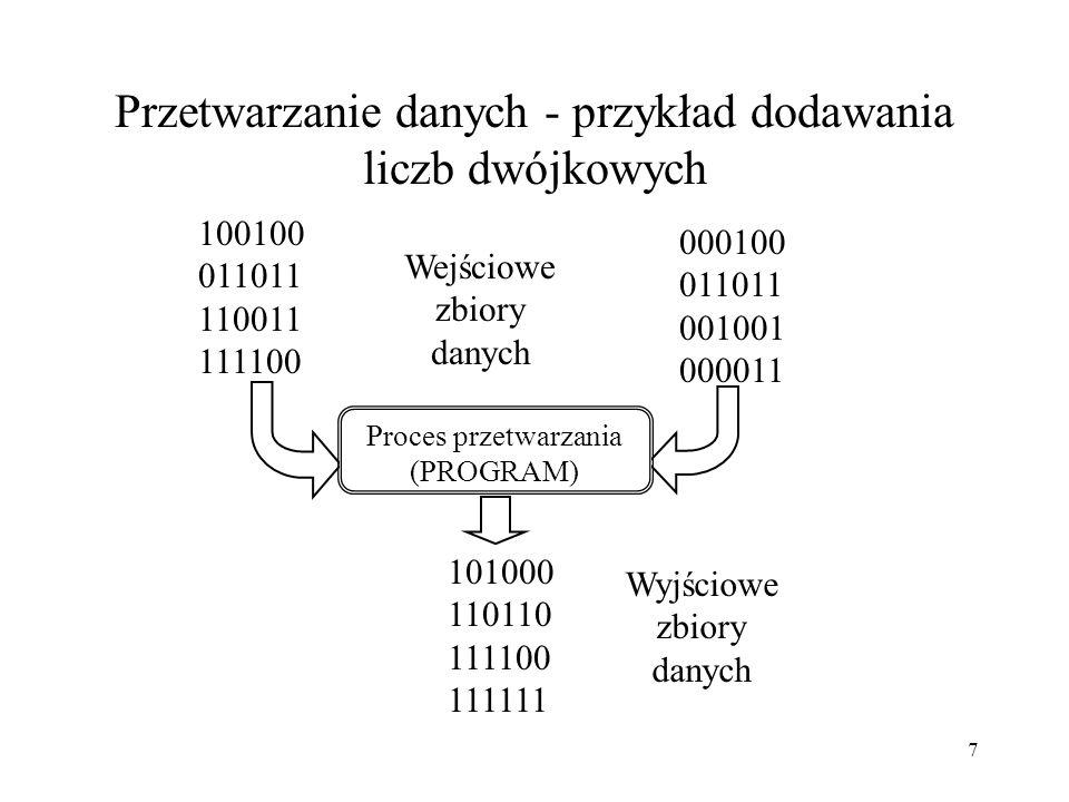 7 Przetwarzanie danych - przykład dodawania liczb dwójkowych 100100 011011 110011 111100 Wejściowe zbiory danych 000100 011011 001001 000011 101000 110110 111100 111111 Wyjściowe zbiory danych Proces przetwarzania (PROGRAM)