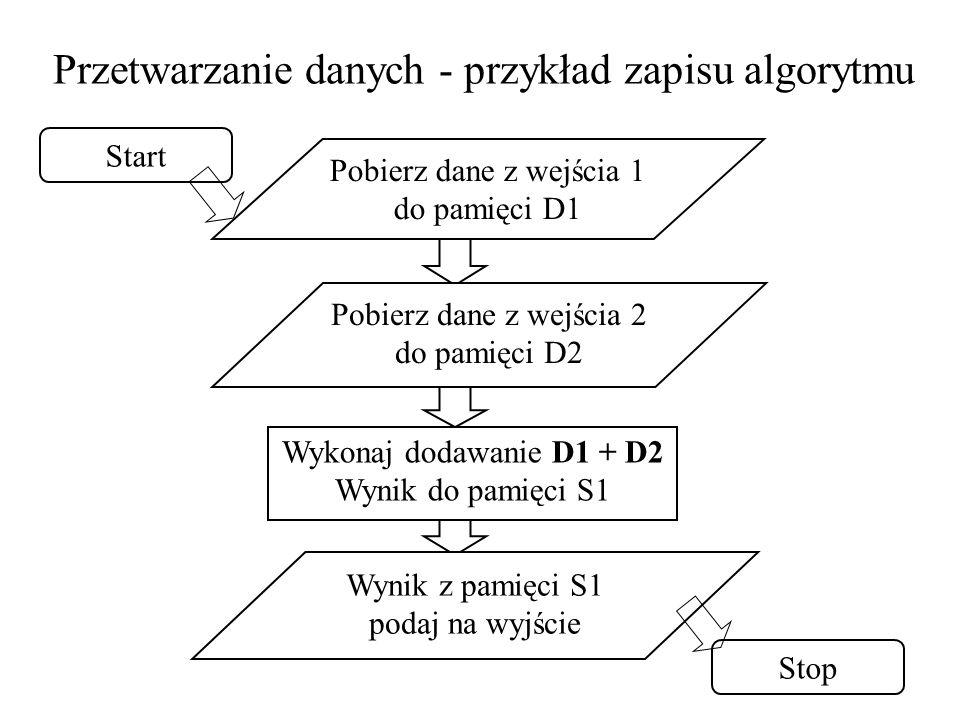 8 Przetwarzanie danych - przykład zapisu algorytmu Pobierz dane z wejścia 1 do pamięci D1 Pobierz dane z wejścia 2 do pamięci D2 Wykonaj dodawanie D1 + D2 Wynik do pamięci S1 Wynik z pamięci S1 podaj na wyjście Stop Start