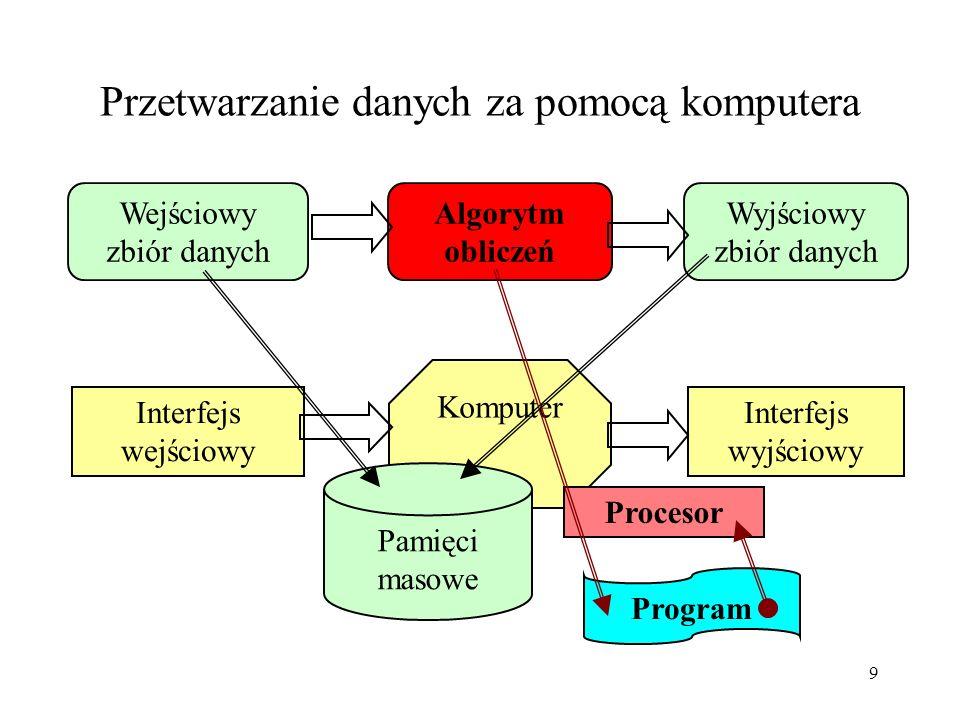 9 Przetwarzanie danych za pomocą komputera Wejściowy zbiór danych Algorytm obliczeń Wyjściowy zbiór danych Interfejs wejściowy Komputer Interfejs wyjściowy Pamięci masowe Procesor Program
