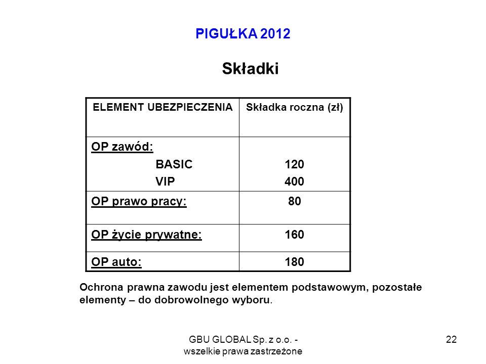 GBU GLOBAL Sp. z o.o. - wszelkie prawa zastrzeżone 22 PIGUŁKA 2012 Składki ELEMENT UBEZPIECZENIASkładka roczna (zł) OP zawód: BASIC VIP 120 400 OP pra