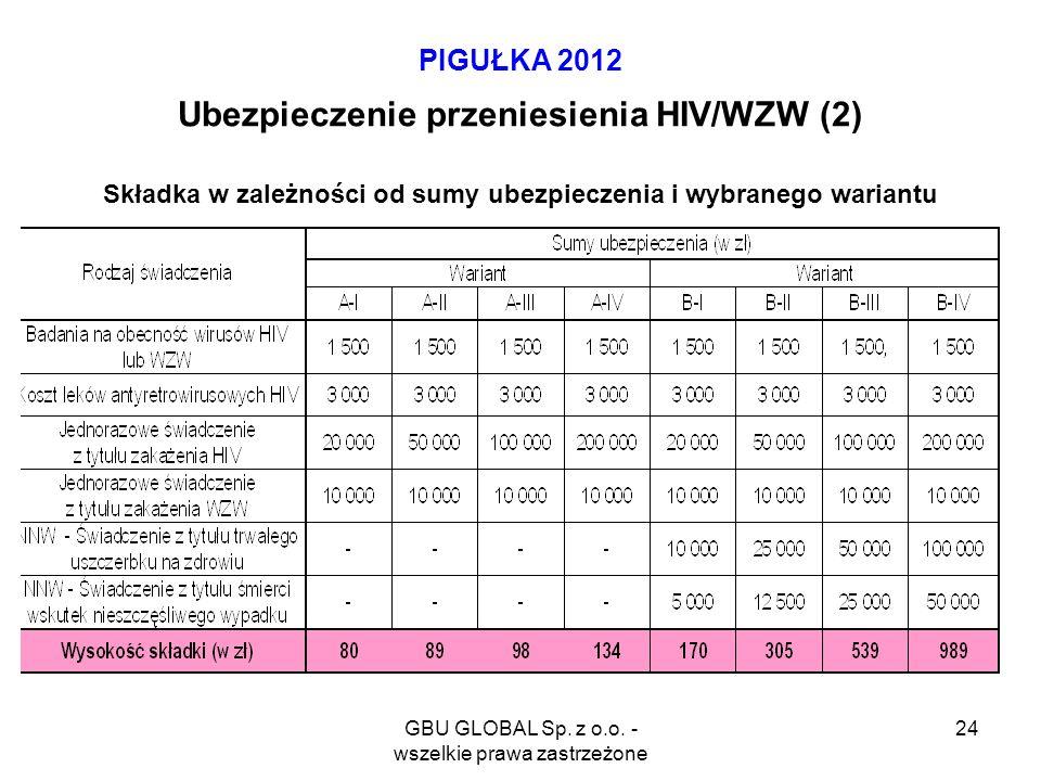 GBU GLOBAL Sp. z o.o. - wszelkie prawa zastrzeżone 24 PIGUŁKA 2012 Ubezpieczenie przeniesienia HIV/WZW (2) Składka w zależności od sumy ubezpieczenia