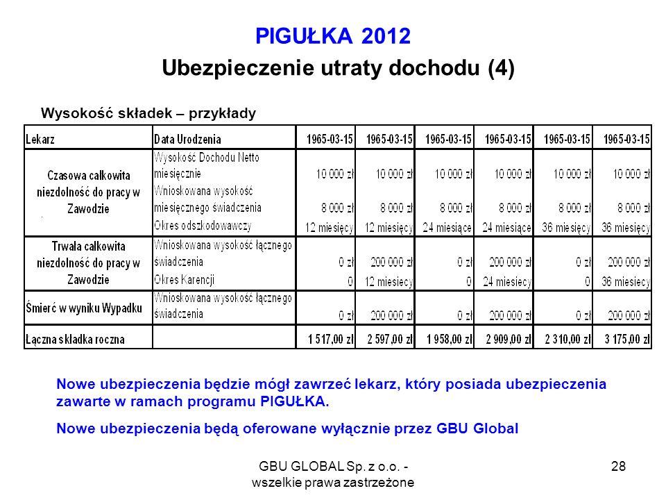 GBU GLOBAL Sp. z o.o. - wszelkie prawa zastrzeżone 28 PIGUŁKA 2012 Ubezpieczenie utraty dochodu (4) Wysokość składek – przykłady. Nowe ubezpieczenia b