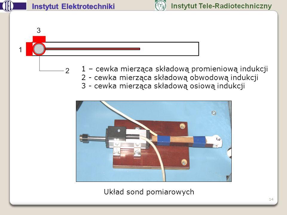 1 – cewka mierząca składową promieniową indukcji 2 - cewka mierząca składową obwodową indukcji 3 - cewka mierząca składową osiową indukcji Układ sond