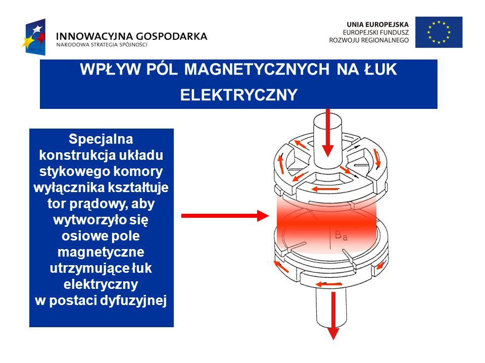 WPŁYW PÓL MAGNETYCZNYCH NA ŁUK ELEKTRYCZNY Specjalna konstrukcja układu stykowego komory wyłącznika kształtuje tor prądowy, aby wytworzyło się osiowe