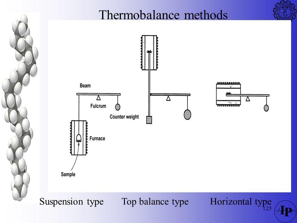125 Suspension typeTop balance typeHorizontal type Thermobalance methods