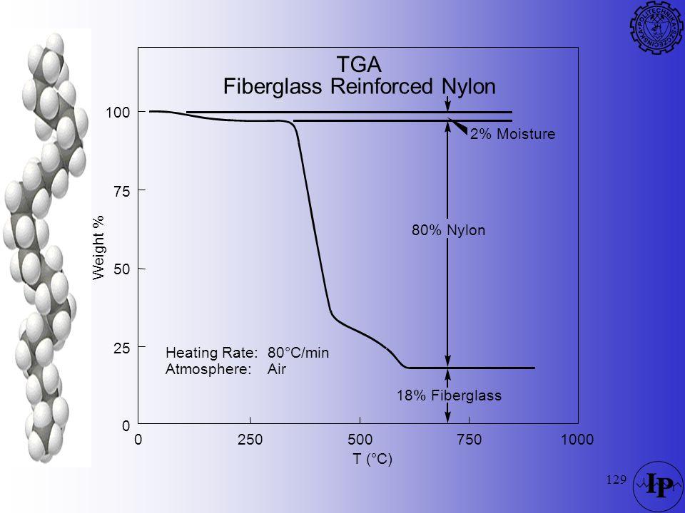 129 TGA Fiberglass Reinforced Nylon 2% Moisture 80% Nylon 18% Fiberglass 100 75 50 25 T (°C) 25050075010000 0 Weight % Heating Rate: Atmosphere: 80°C/