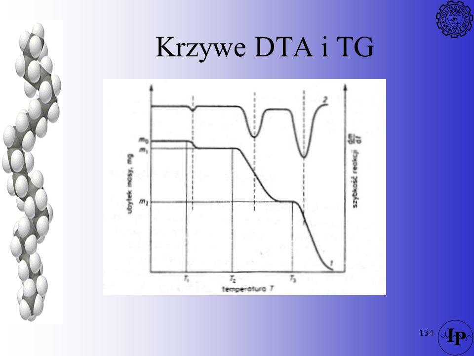 134 Krzywe DTA i TG