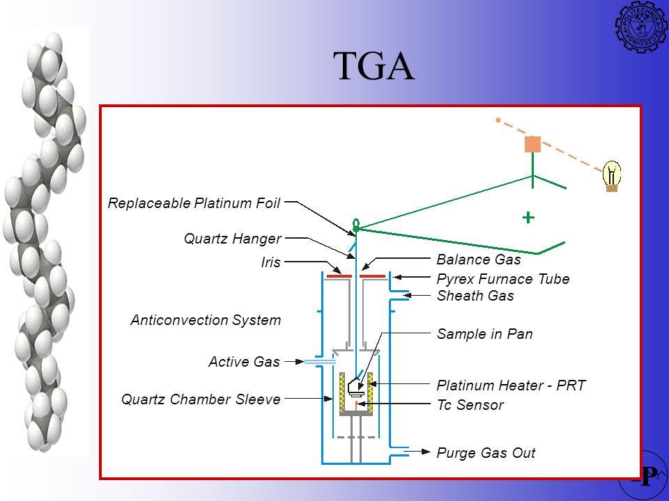 141 TGA Purge Gas Out Tc Sensor Platinum Heater - PRT Sample in Pan Sheath Gas Pyrex Furnace Tube Balance Gas Quartz Chamber Sleeve Active Gas Anticon