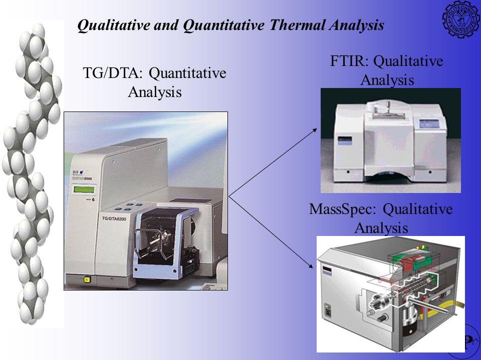 145 Qualitative and Quantitative Thermal Analysis TG/DTA: Quantitative Analysis FTIR: Qualitative Analysis MassSpec: Qualitative Analysis