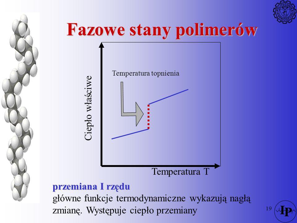 19 Fazowe stany polimerów Ciepło właściwe Temperatura T Temperatura topnienia przemiana I rzędu główne funkcje termodynamiczne wykazują nagłą zmianę.