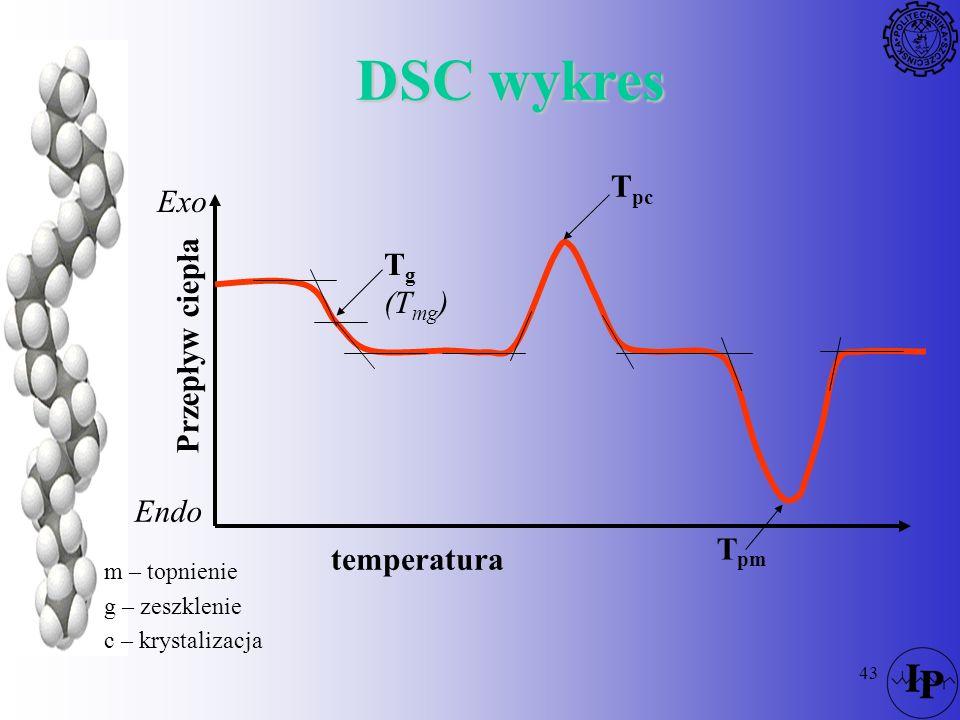 43 DSC wykres Endo temperatura Przepływ ciepła Exo T g (T mg ) T pc T pm m – topnienie g – zeszklenie c – krystalizacja