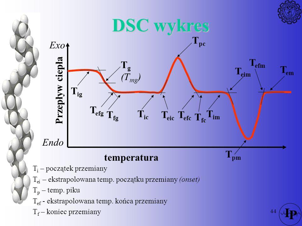 44 DSC wykres temperatura Przepływ ciepła Endo Exo T g (T mg ) T pc T pm T ig T efg T fg T ic T eic T efc T fc T im T eim T efm T em T i – początek pr