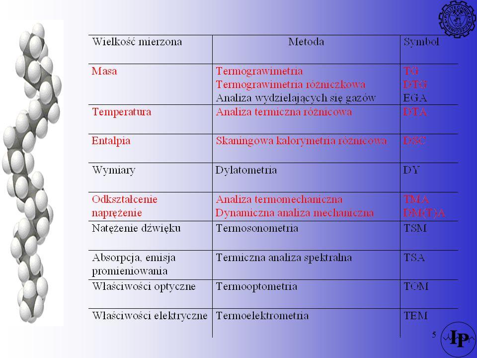 26 Fizyczne stany polimerów W zależności od ruchliwości cząsteczek (temperatury) polimery mogą występować w 4 stanach fizycznych –szklistym kruchymtwardym kruchym –szklistym kruchym (amorficzne) / twardym kruchym (krystaliczne) –szklistym wymuszonej elastyczności –szklistym wymuszonej elastyczności (amorficzne) / twardym wymuszonej elastyczności (krystaliczne) –wysokoelastycznym –ciekłym