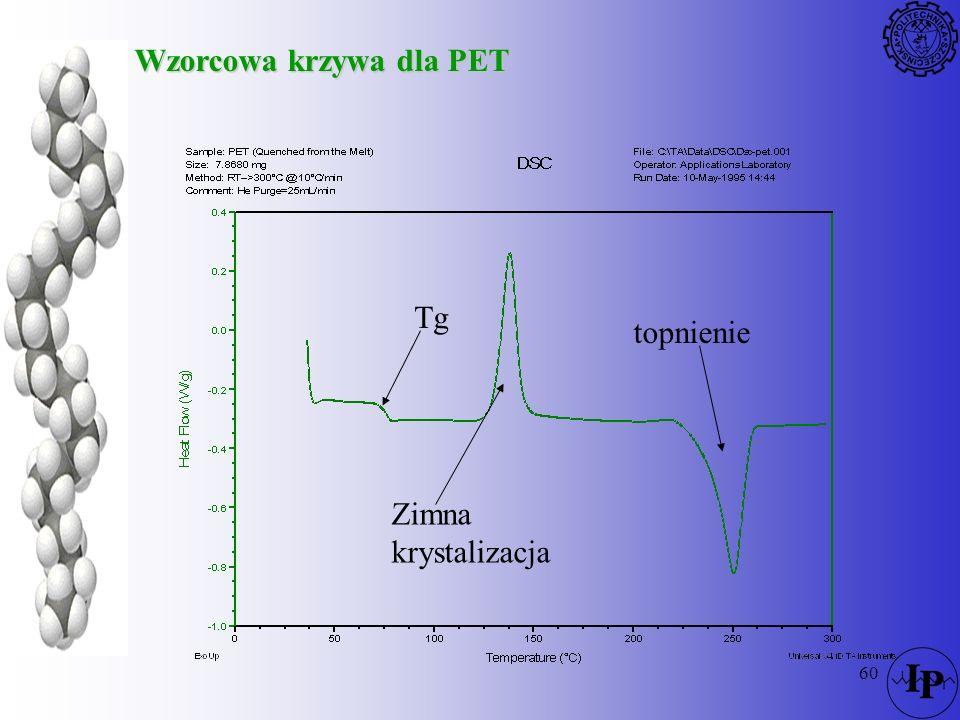 60 Wzorcowa krzywa dla PET Tg Zimna krystalizacja topnienie