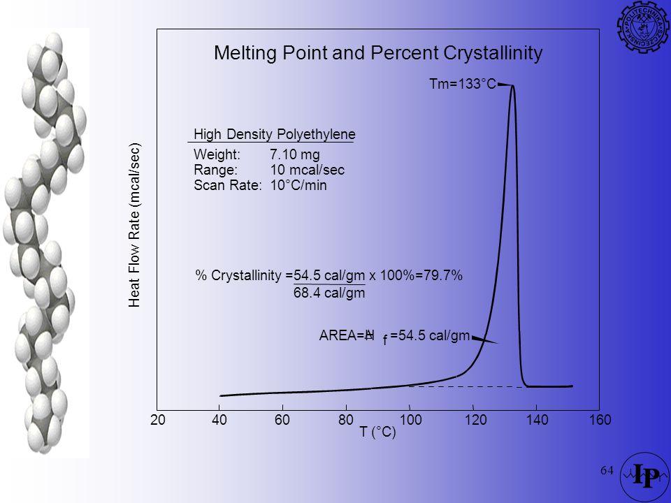 64 Melting Point and Percent Crystallinity % Crystallinity=54.5 cal/gmx 100%=79.7% 68.4 cal/gm f Tm=133°C AREA=H =54.5 cal/gm T (°C) 40100206012080140