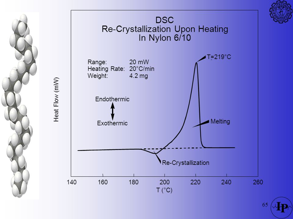 65 DSC Re-Crystallization Upon Heating In Nylon 6/10 Re-Crystallization Melting T=219°C m T (°C) 160180200220240260140 Heat Flow (mW) Range: Heating R