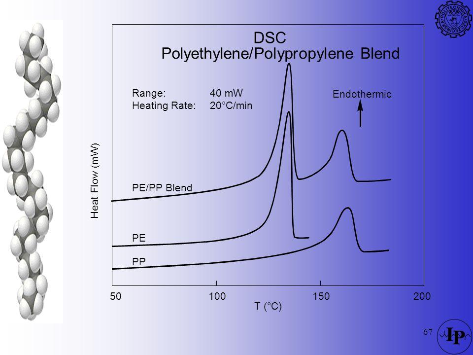 67 DSC Polyethylene/Polypropylene Blend PE/PP Blend PP PE T (°C) 10050150200 Endothermic Heat Flow (mW) Range: Heating Rate: 40 mW 20°C/min