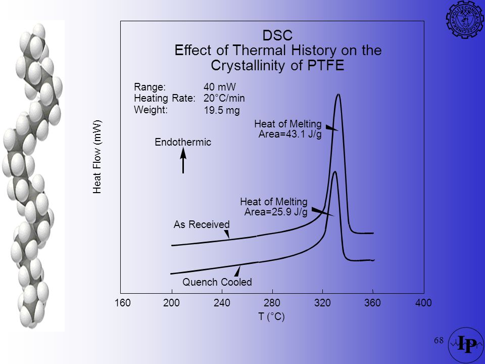 68 DSC Effect of Thermal History on the Crystallinity of PTFE As Received Quench Cooled Heat of Melting Area=43.1 J/g Heat of Melting Area=25.9 J/g T