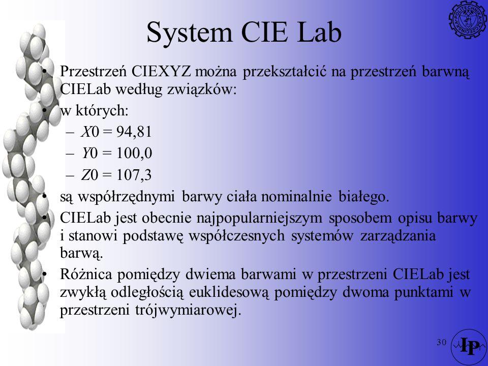 30 System CIE Lab Przestrzeń CIEXYZ można przekształcić na przestrzeń barwną CIELab według związków: w których: –X0 = 94,81 –Y0 = 100,0 –Z0 = 107,3 są