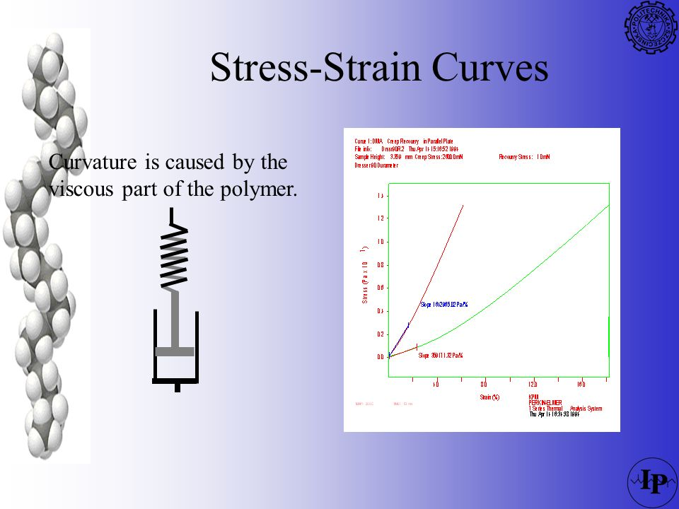 Stress-Strain Curves Curvature is caused by the viscous part of the polymer.