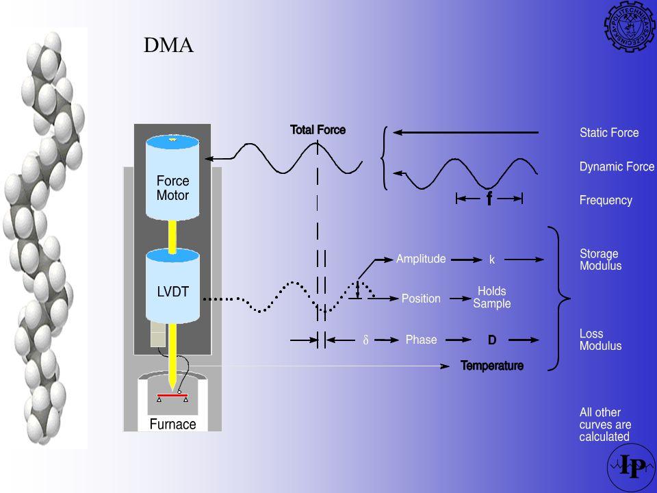 Obciążenia dynamiczne F (static) Force Time Force (dynamic) Phase angle Stress Time material response Strain =y o /y Amplitude = k Stress =FA