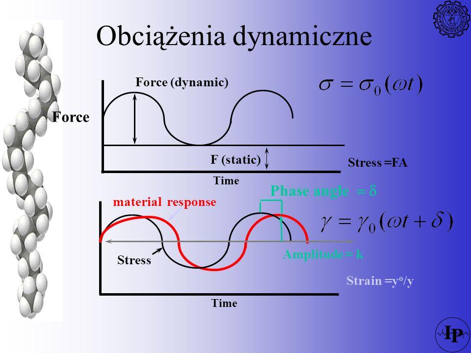 Wykres DMA E Temperature Tm - melting (1) Rubbery Plateau (2) Tg - glass transition (3) localbendsidegraduallargechain motionsandgroupsmainscaleslippage stretchchainchain