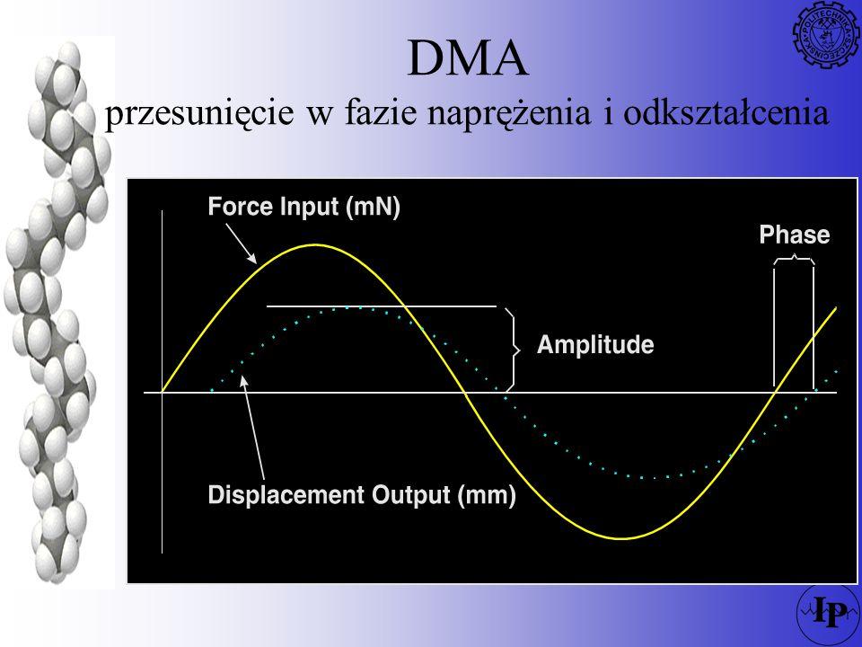 DMA Tan E/E E * = E + iE E* δ E` E``
