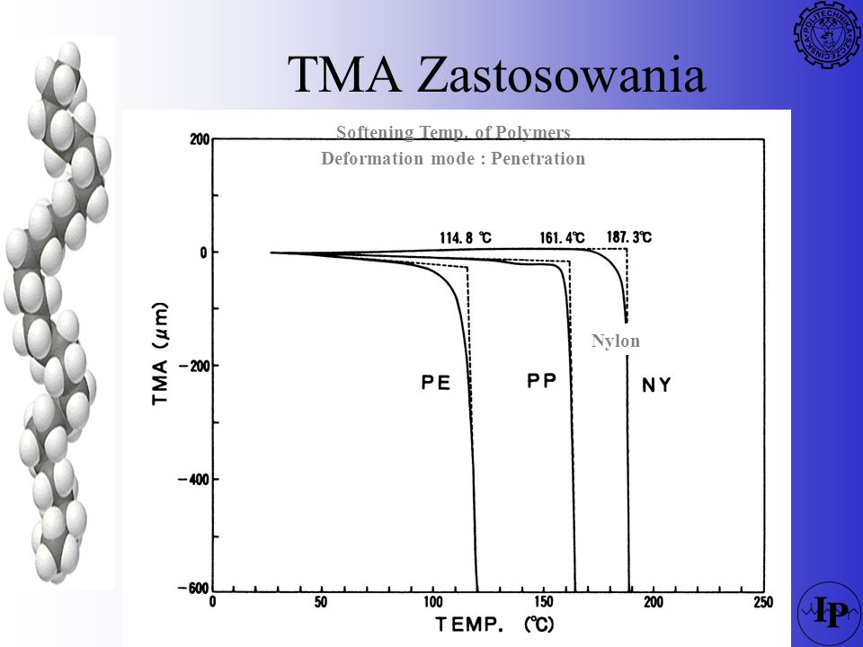TMA Zastosowania Nylon Softening Temp. of Polymers Deformation mode : Penetration