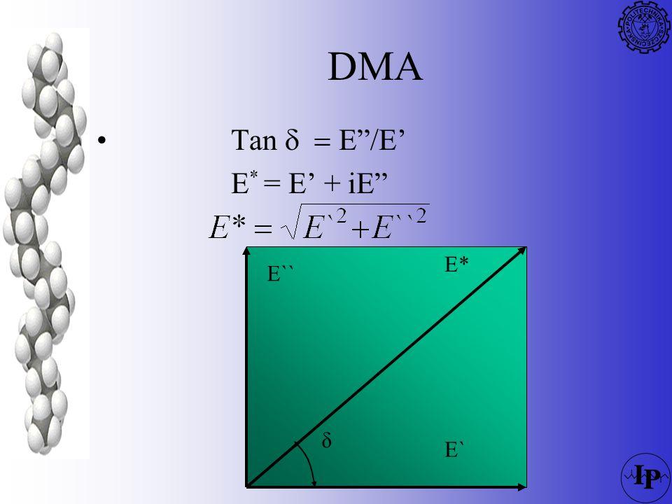 DMA E* - moduł zespolony moduł zachowawczyE` - część rzeczywista - moduł zachowawczy - część materiału reagująca bez opóźnienia moduł stratnościE`` - część urojona - moduł stratności - cześć materiału reagująca z opóźnieniem δ - przesunięcie fazowe - miara energii zużytej na zmiany uporządkowania