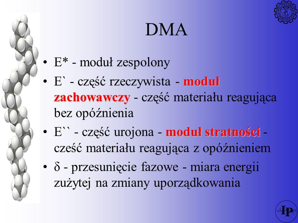 Temperature( o C) -200.0-150.0-100.0-50.00.050.0100.0150.0200.0 Storage Modulus Loss Modulus tan tan (x 10 ) 1.1 0.9 1.3 1.5 1.7 1.9 10 9 Modulus (Pa) -5 o C Beta (Tg) Alpha 110 o C 100 o C 5 o C Melt 140 o C 50 o C -25 o C Beta -75 o C Gamma Beta 334002 Fiber Extension DMA włókna PP 10 10 11