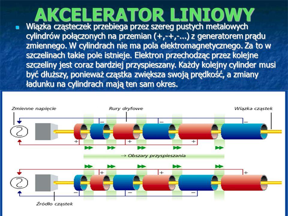 AKCELERATOR LINIOWY Wiązka cząsteczek przebiega przez szereg pustych metalowych cylindrów połączonych na przemian (+,-+,-...) z generatorem prądu zmie