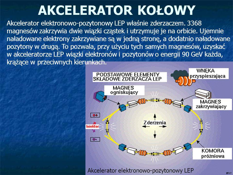 AKCELERATOR KOŁOWY Akcelerator elektronowo-pozytonowy LEP Akcelerator elektronowo-pozytonowy LEP właśnie zderzaczem. 3368 magnesów zakrzywia dwie wiąz