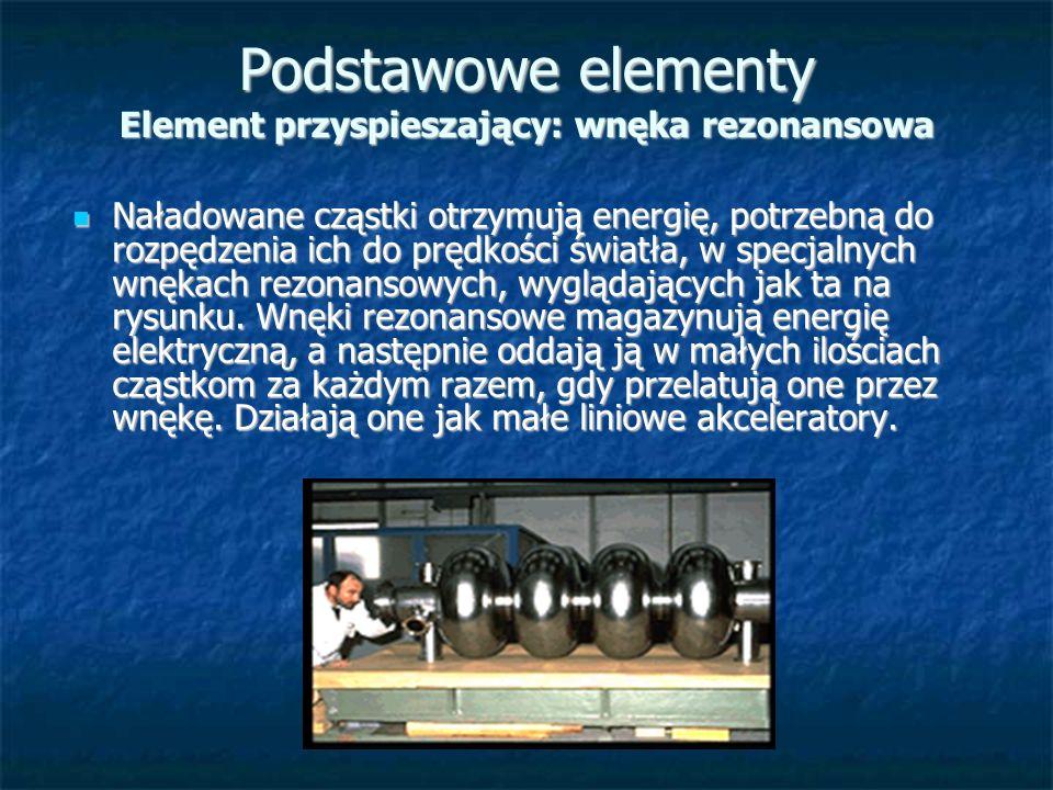 Podstawowe elementy Element przyspieszający: wnęka rezonansowa Naładowane cząstki otrzymują energię, potrzebną do rozpędzenia ich do prędkości światła