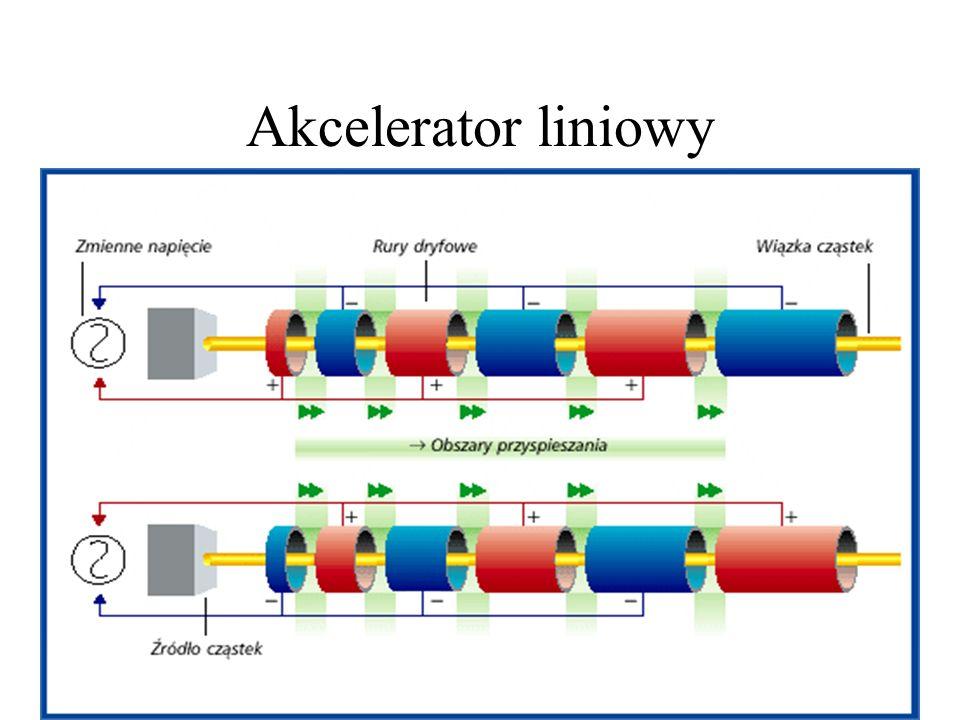 The Stanford Linear Collider (SLC) Stanowi poszerzenie 2 milowego akceleratora liniowego i pozwala wytwarzać elektrony i pozytony o energii 50 GeV Dum