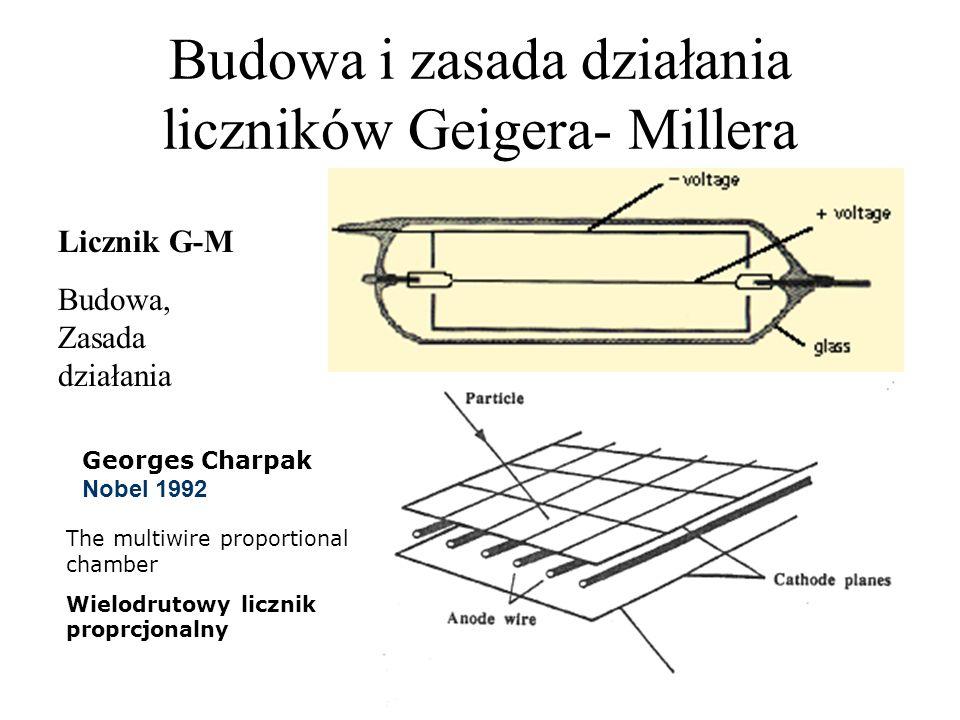 Detektor drutowy - Drift Chamber otacza Vertex Detector