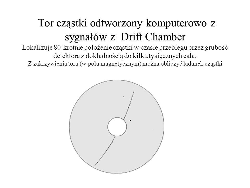Zasada wyznaczania punktu toru cząstki za pomocą trzech drutów ustawionych pod różnymi kątami Wykorzystuje się informację o różnicy czasu dzielącego s
