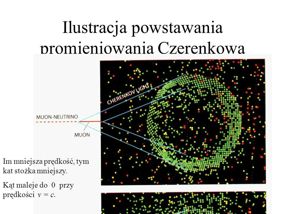 Promieniowanie Czerenkowa Ruch cząstki naładowanej powoduje chwilową polaryzację dielektryka – każda cząstka jest źródłem fali elektromagnetyczną. Fal