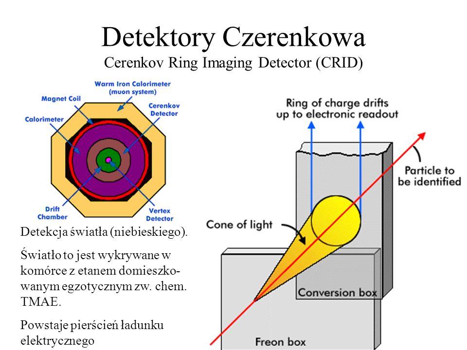 Ilustracja powstawania promieniowania Czerenkowa Im mniejsza prędkość, tym kat stożka mniejszy. Kąt maleje do 0 przy prędkości v = c.