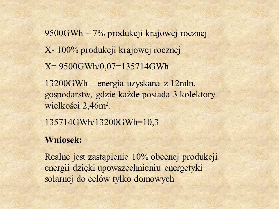 Dane dotyczące elektrowni RYBNIK Moc zainstalowana – 1775MW Produkcja energii – 9500GWh/rok (7% produkcji krajowej) Zużycie węgla – 4,5mln ton Emisja