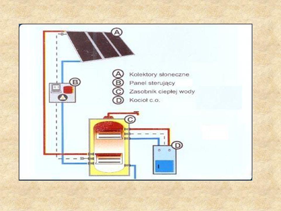 Budowa kolektora Kolektor słoneczny jest urządzeniem wysokowydajnym, stosowanym, by przetworzyć energię słoneczną w niskopotencjalne ciepło, czyli na