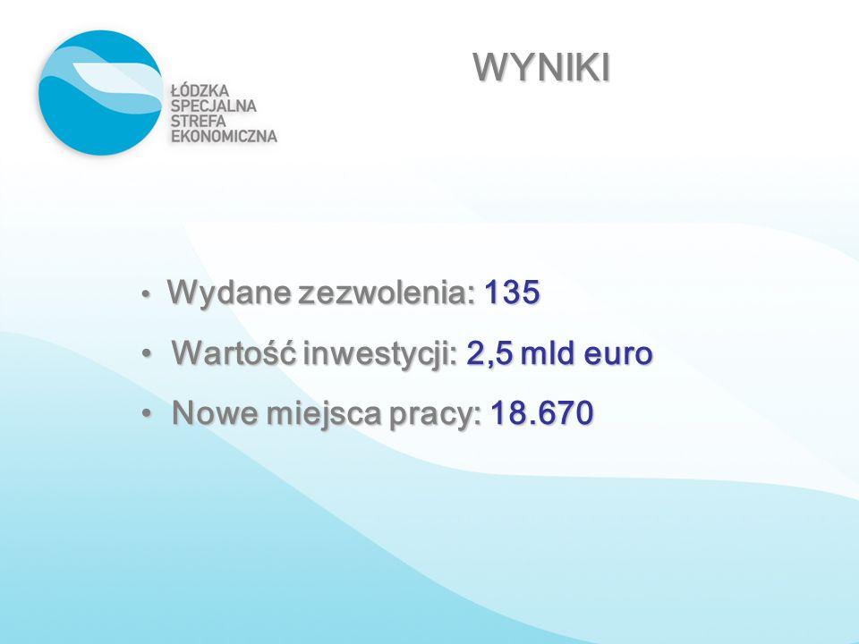 WYNIKI Wydane zezwolenia: 135 Wydane zezwolenia: 135 Wartość inwestycji: 2,5 mld euro Wartość inwestycji: 2,5 mld euro Nowe miejsca pracy: 18.670 Nowe