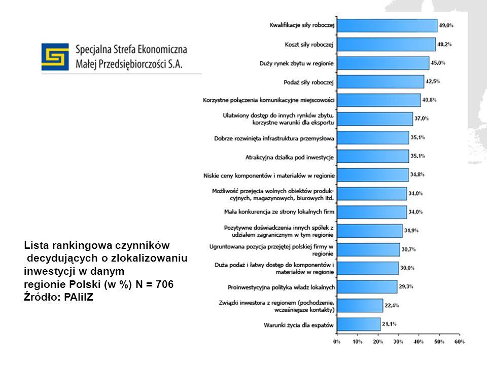 Lista rankingowa czynników decydujących o zlokalizowaniu inwestycji w danym regionie Polski (w %) N = 706 Źródło: PAIiIZ